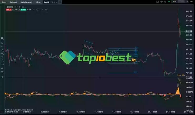 XTB review